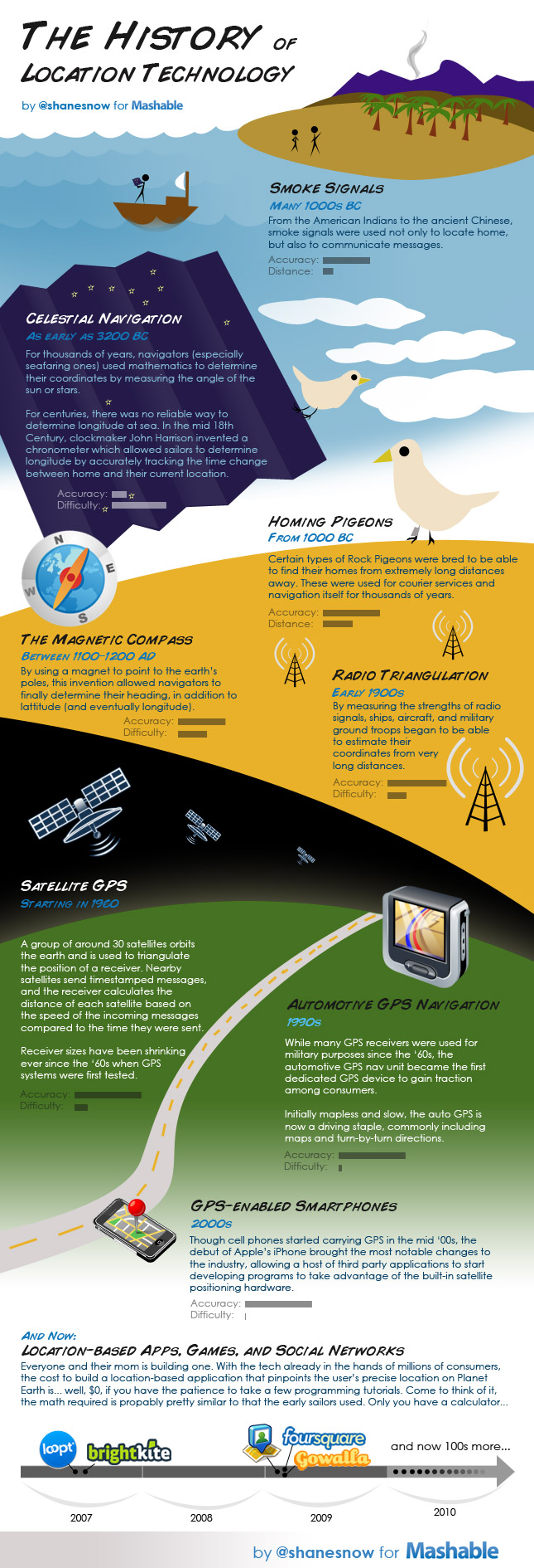 History of location technology