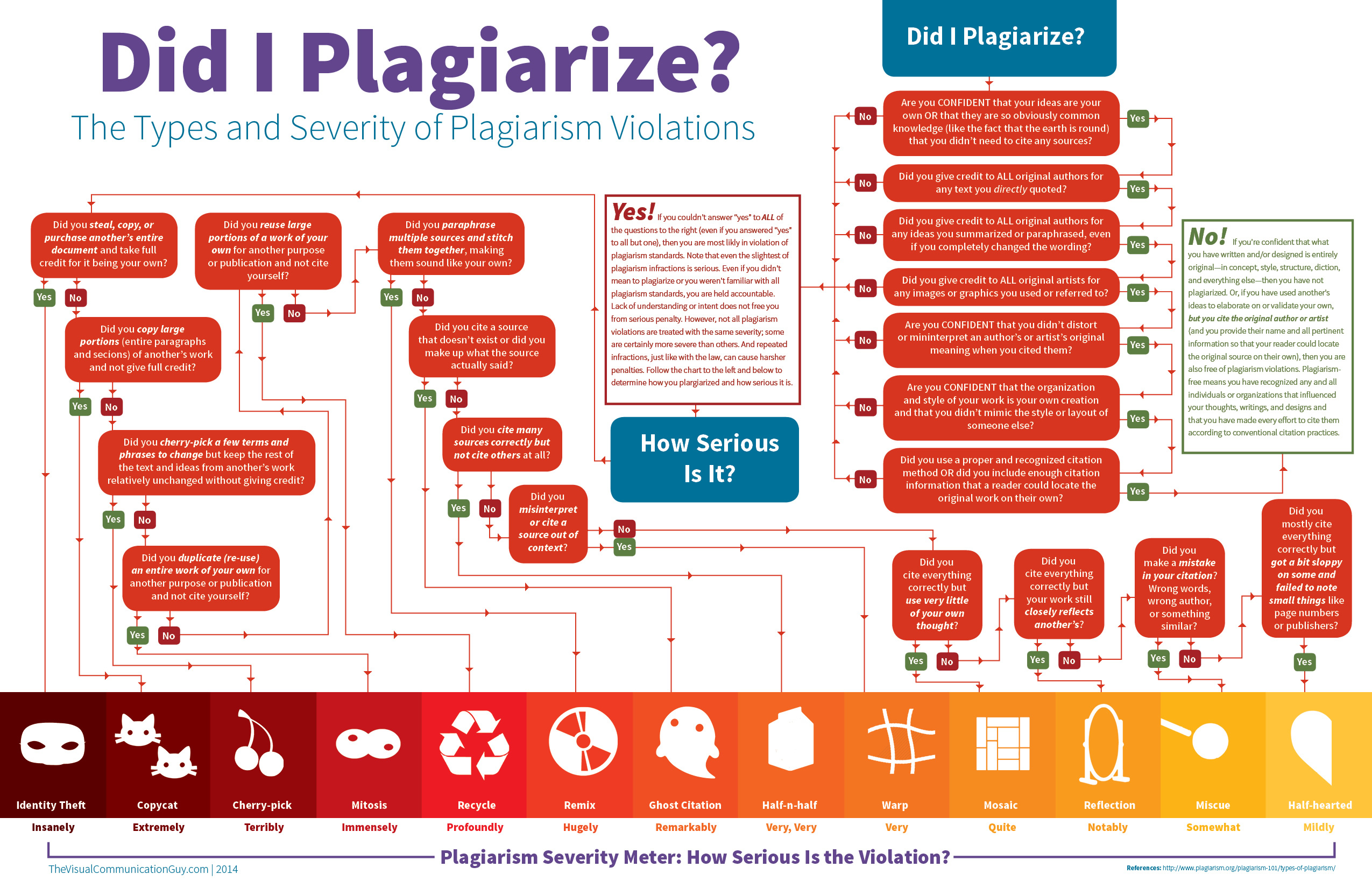 did-i-plagiarize
